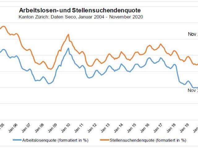 Statistik-Arbeitslosenzahlen